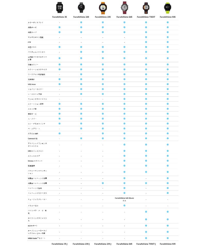 GARMIN645や935製品比較表
