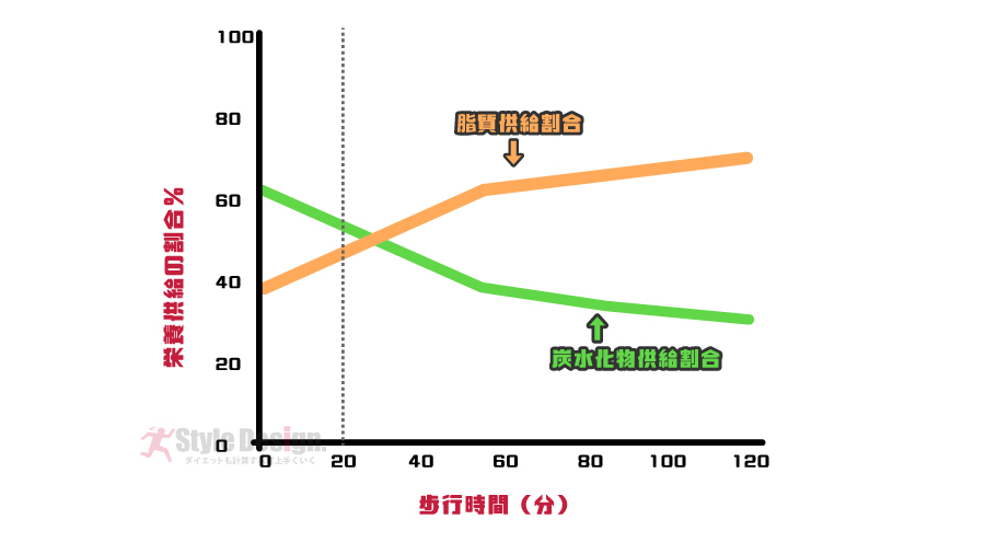 脂質と炭水化物のエネルギー供給割合の変化